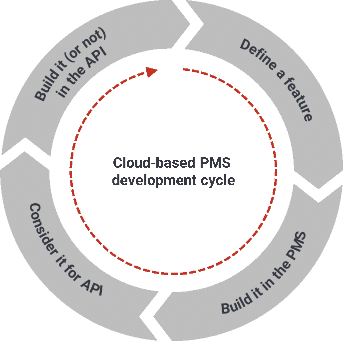 other pms cycles-1